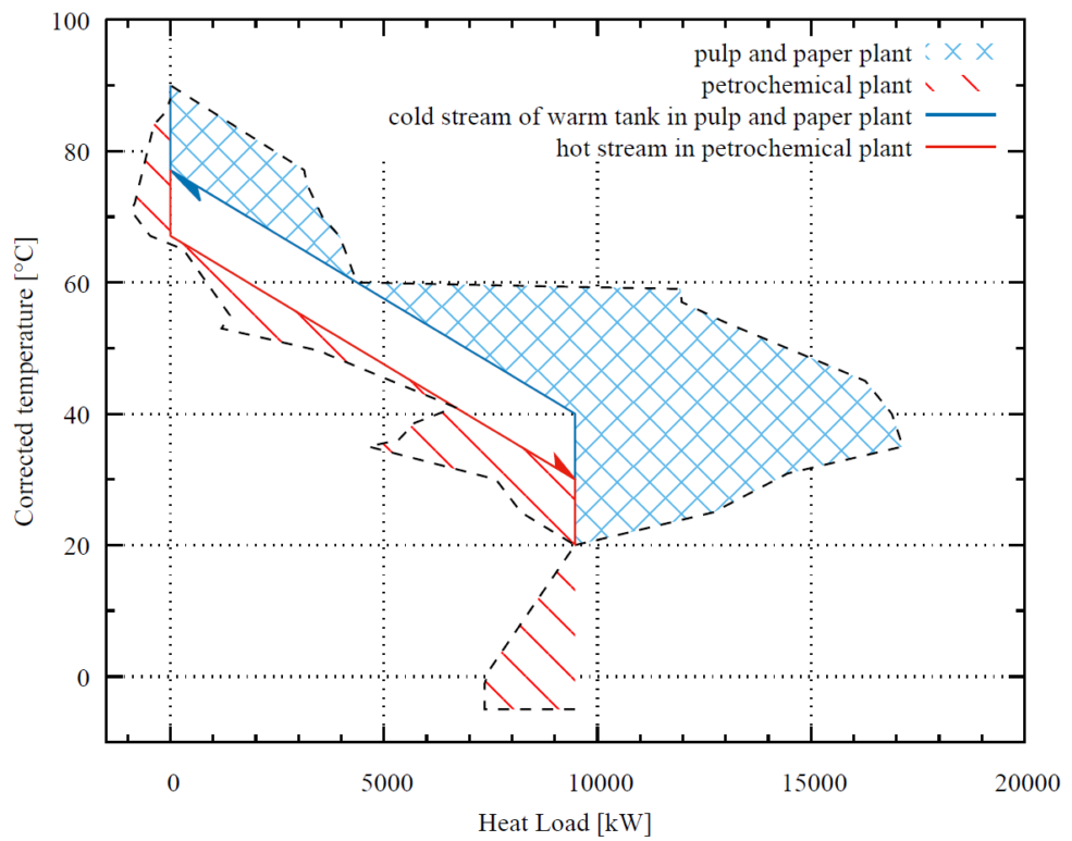 Figure 2. Integrated grand composite curve for the optimized interplant case study